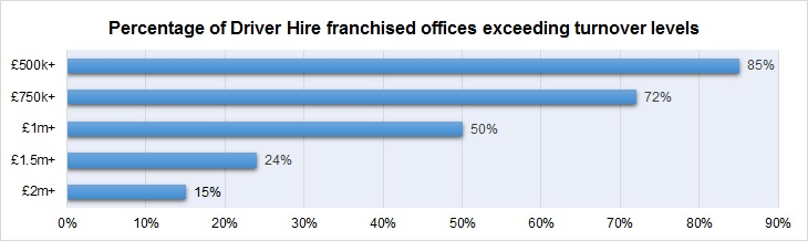Driver Hire Franchisee Offices turnover