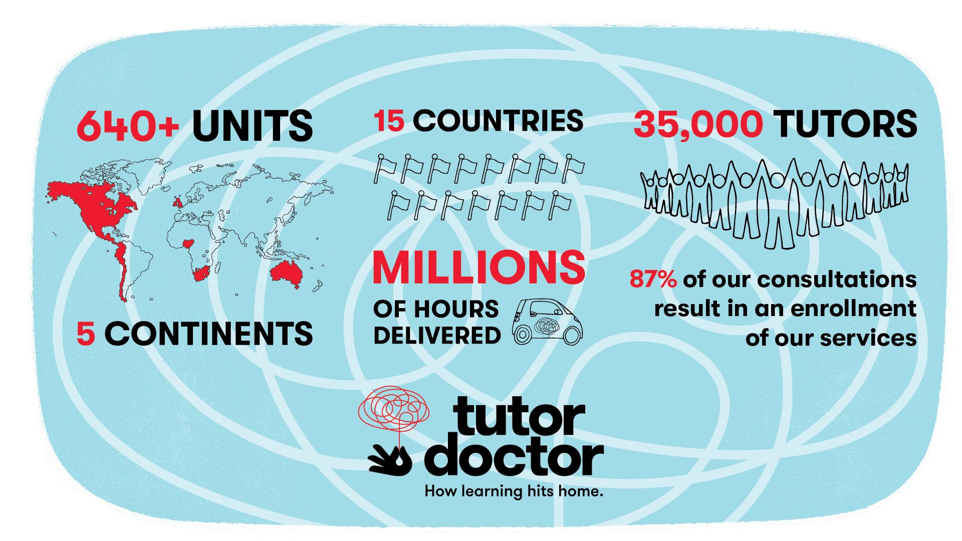 Tutor Doctor Franchise Network